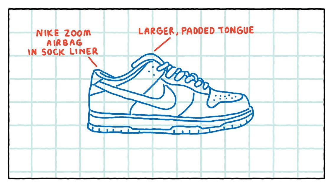 Усовершенствованные детали силуэта Nike SB Dunk Low